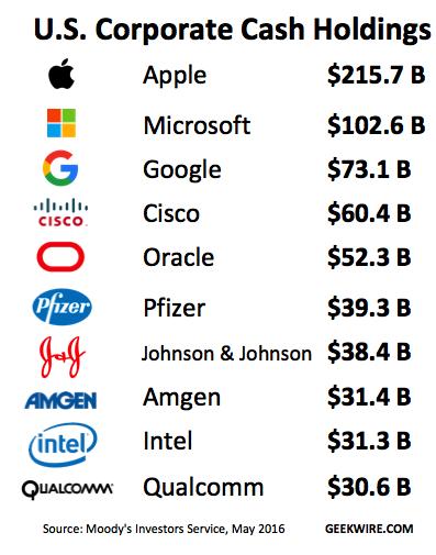 アップル、グーグル、マイクロソフトだけで全米企業が持つ資金の23%を占めている (iPhone Mania)