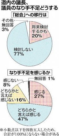 議会廃止し「町村総会」 「検討の可能性も」2割 全道議長調査
