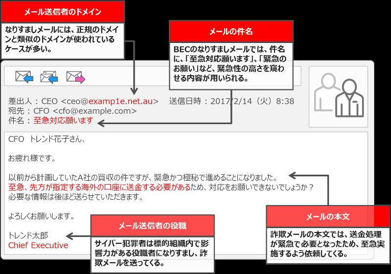 ビジネスメール詐欺「BEC」に関する事例と注意喚起(続報)