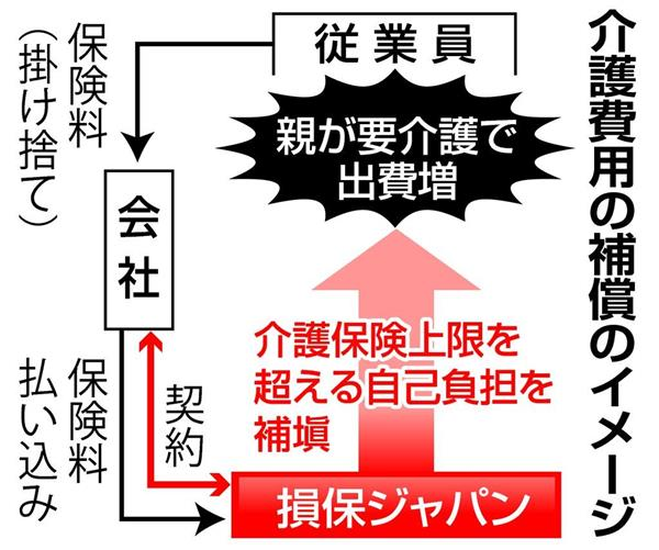 親の介護費用を補償 離職予防へ損保ジャパンが新保険
