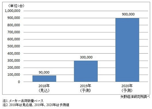 折りたたみスマートフォンの世界出荷台数、2020年に90万台と予測