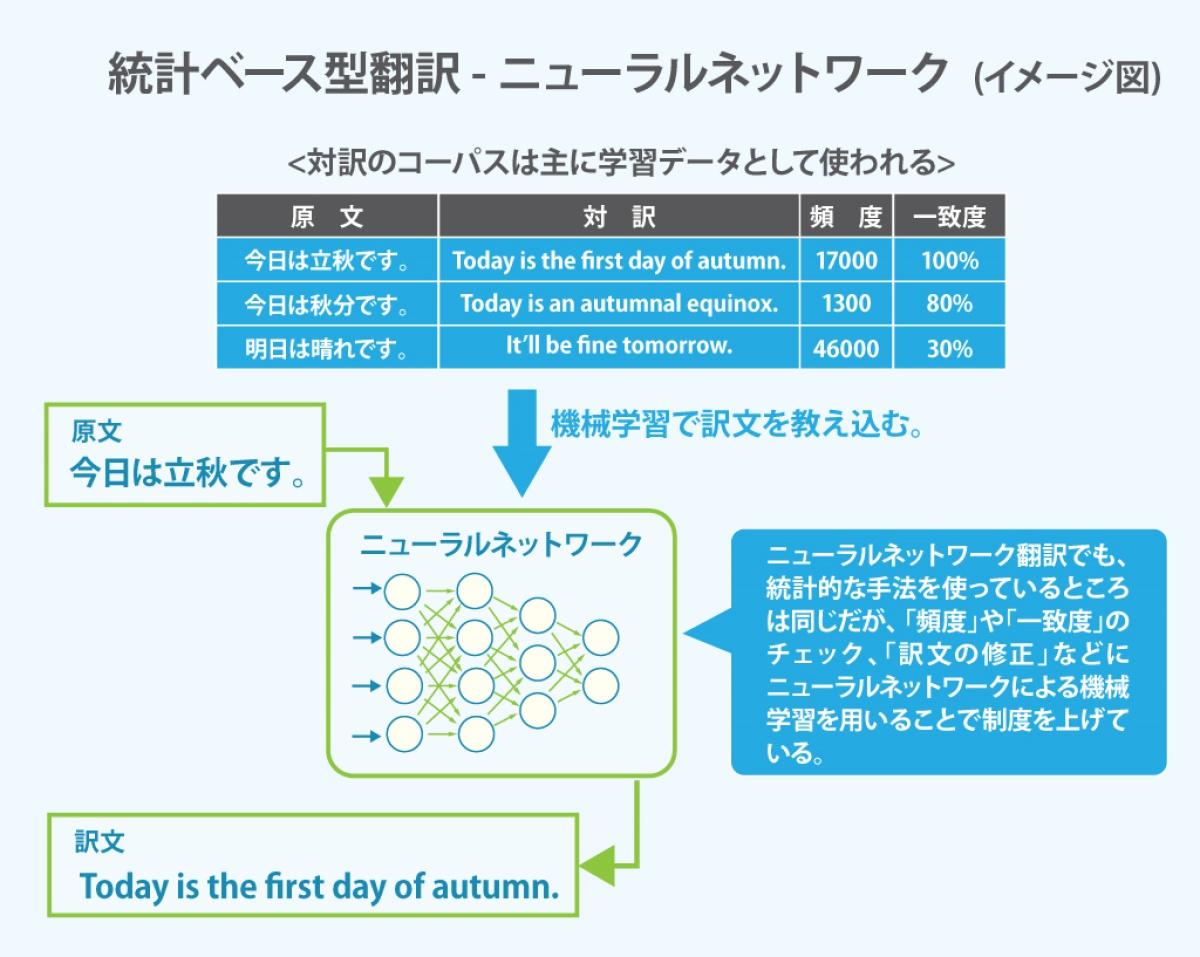 翻訳 英語