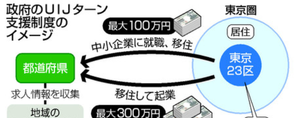 移住、起業に最大300万円=東京から地方へ「背中押す」-政府