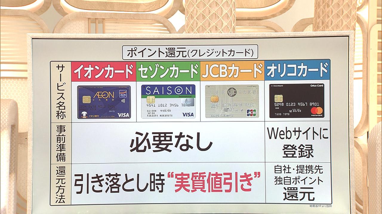 クレジット カード 還元