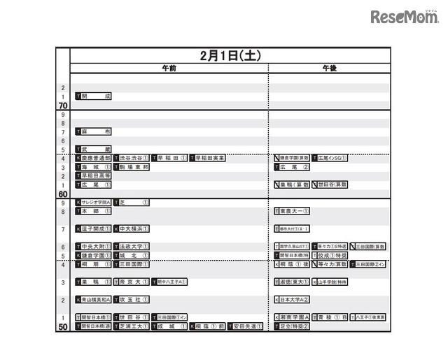 偏差 値 日能研 【日能研】新小5 クラス分け