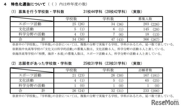 静岡 県 高校 倍率 2021
