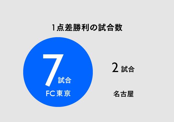 0022【マスター】Jリーグ_FC東京_20150616-08