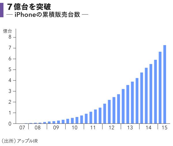 grp01_iPhone販売台数