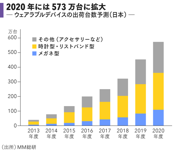 grp06_2020年には573万台に拡大