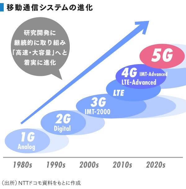 grp_移動通信システムの進化