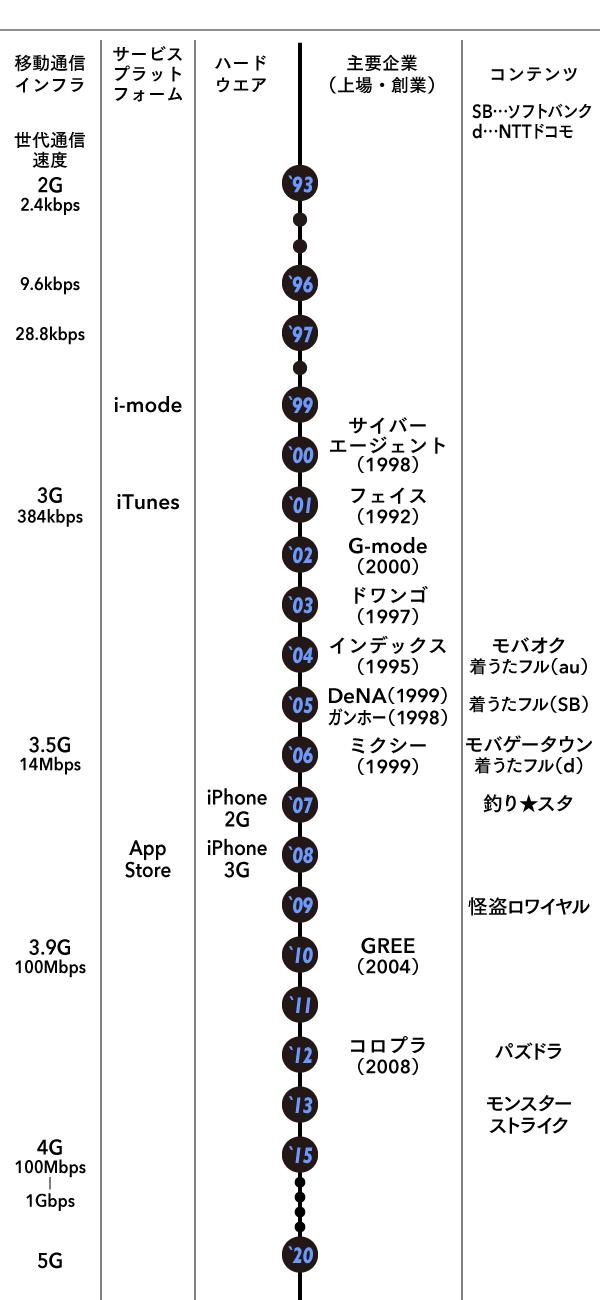 grp_移動通信の代表的な例
