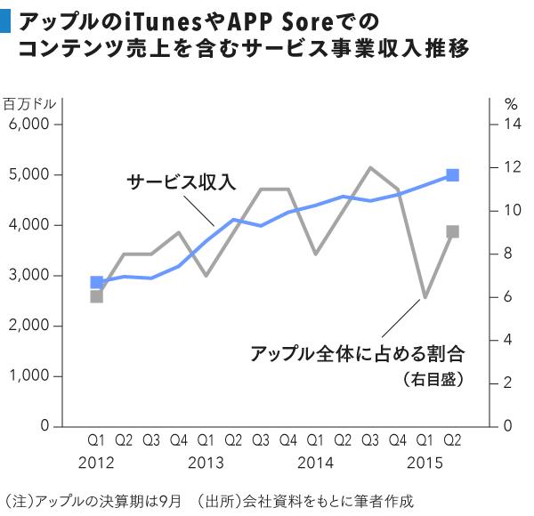 grp_アップル事業収入推移