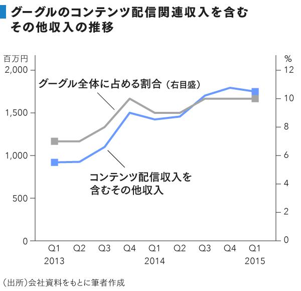 grp_グーグル事業収入推移