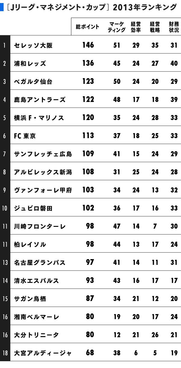 grp150719_J_ranking