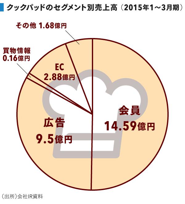 grp_セグメント別売上高