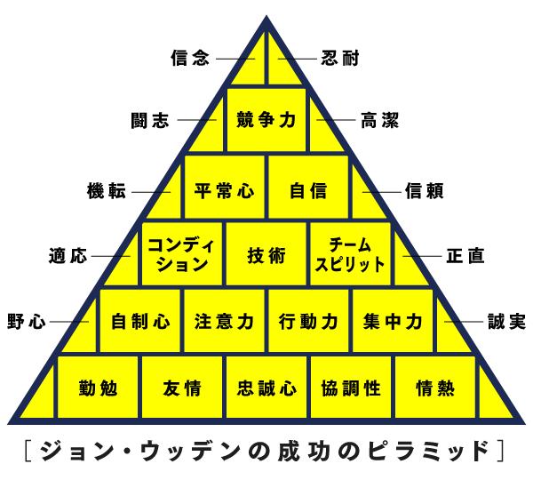grp_ピラミッド