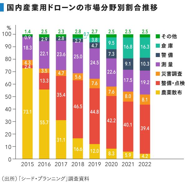 調査会社のシード・プランニングは「産業用無人飛行機・ヘリコプター」について、2015年には日本国内で16億円の市場が存在し、2022年までに406億円へと拡大すると予測している。用途としては、既存の「農薬散布」が横ばいで推移する中、整備・点検用が拡大し、市場全体のおよそ4割を占めるとしている