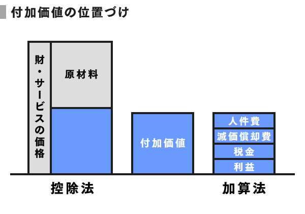grp02_付加価値の位置づけ
