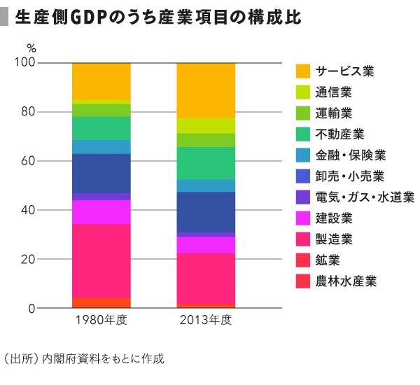 grp04_構成比
