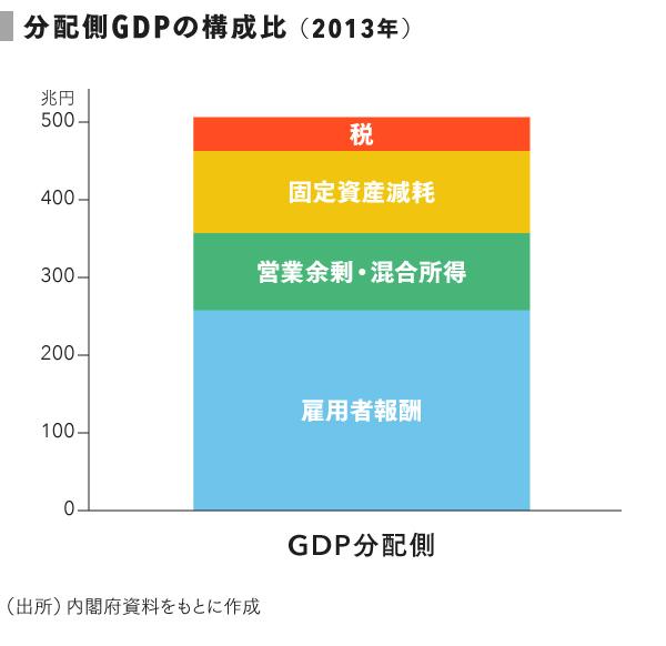 grp05_GDPの構成比 (2)