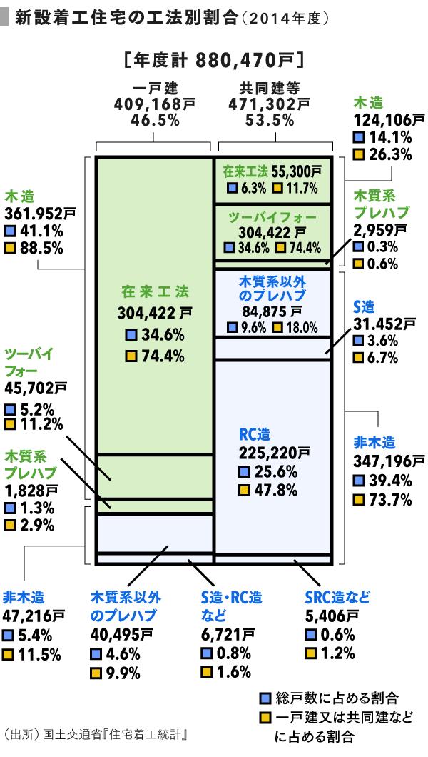grp01_新設着工住宅戸数