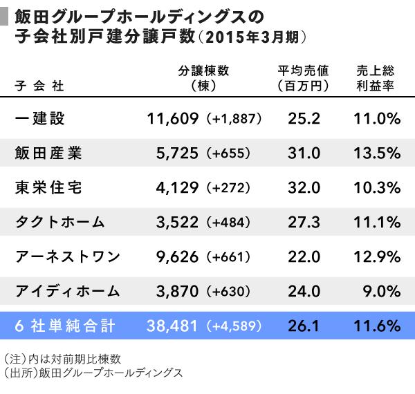 grp03_飯田_子会社別戸建分譲戸数