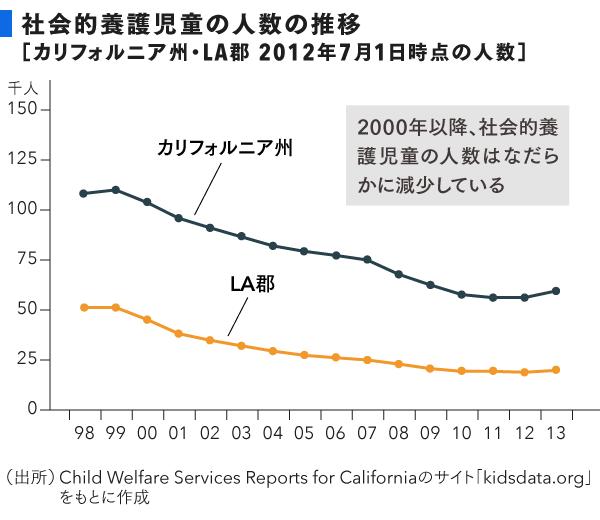 150830_LAgrp_児童の人数の推移