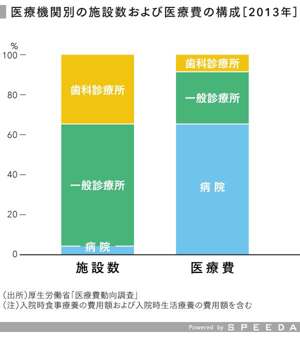 grp01_施設数_医療費の構成