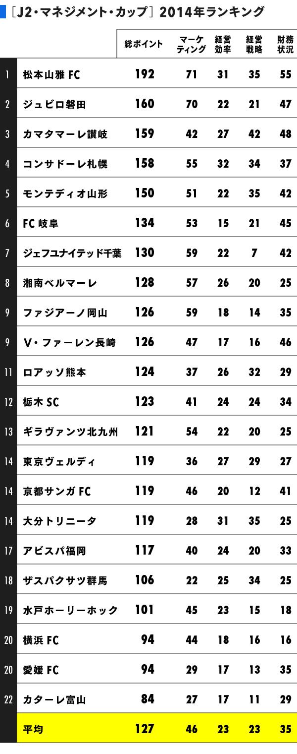 grp_J2MC_ranking