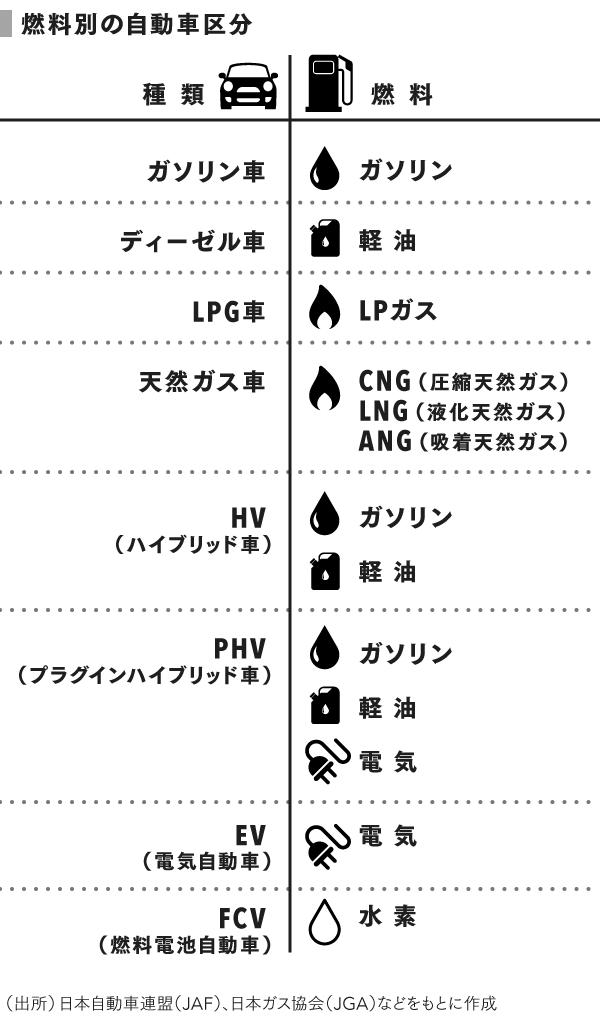 grp_燃料別の自動車区分 (1)