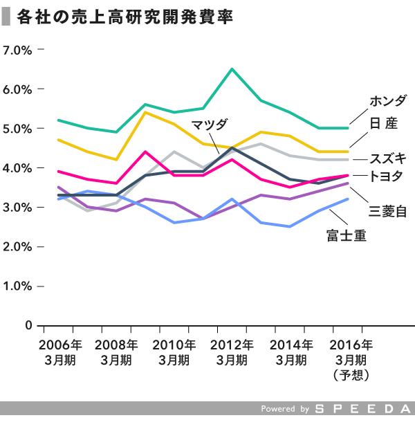 grp_研究開発費比率 (1)