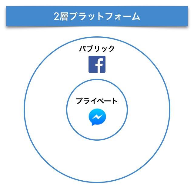 【マスター】FB2層プラットフォーム_20150909.001
