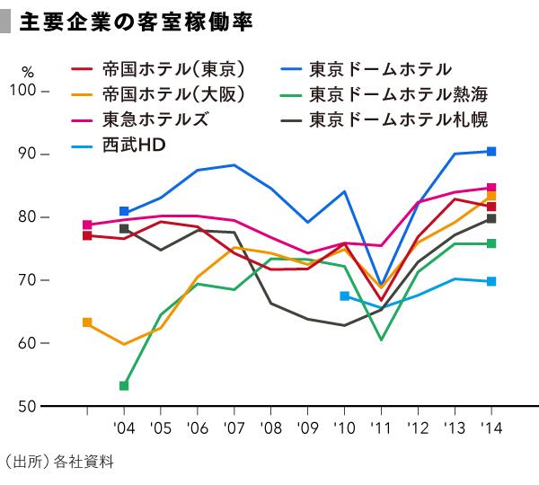 grp_主要企業の客室稼働率 (1)