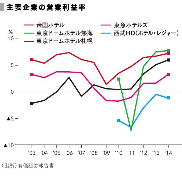 grp_主要企業の営業利益率