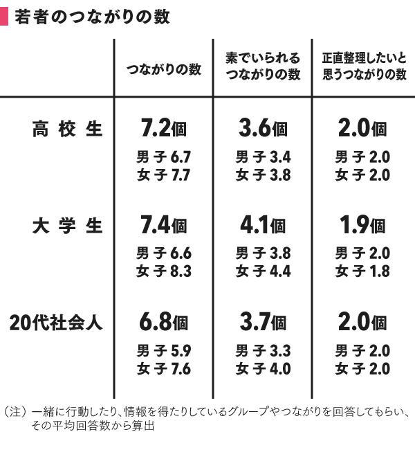 grp02-1_つながりの数