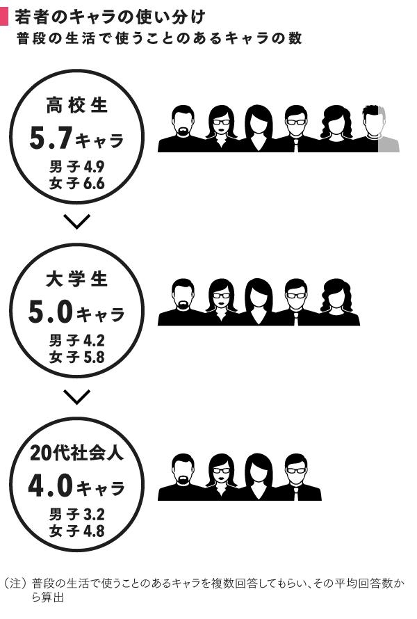 電通総研「若者まるわかり調査 2015」より。