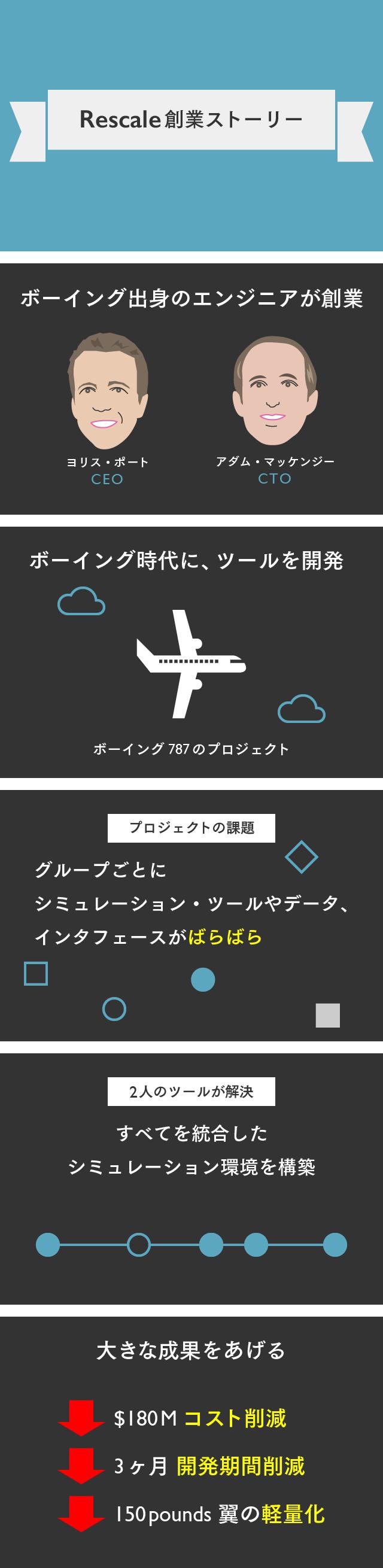 【マスター】Rescaleスライド_20150929-01