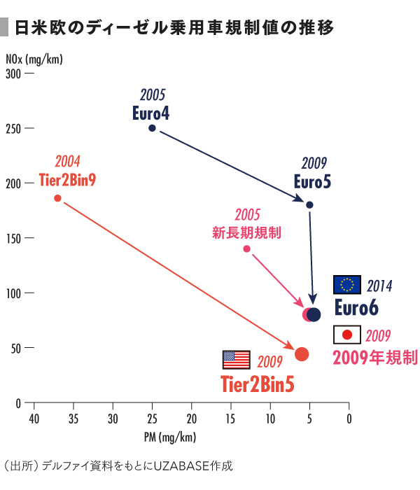 grp_日米欧の規制値の推移 (1)