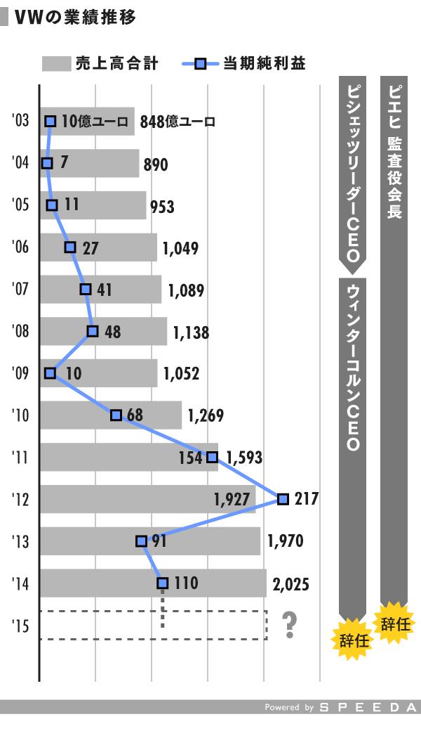 grp_VWの業績推移 (1)