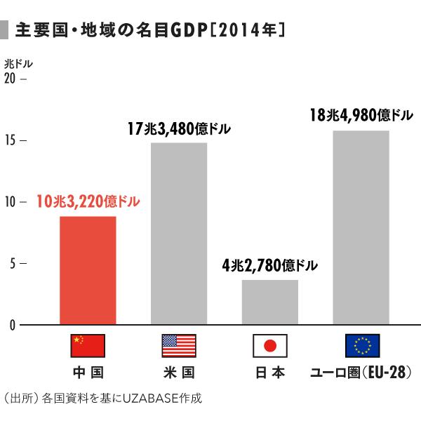 grp02_名目GDP