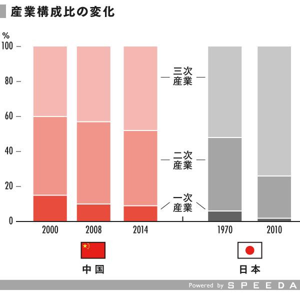 grp03_産業構成比の変化