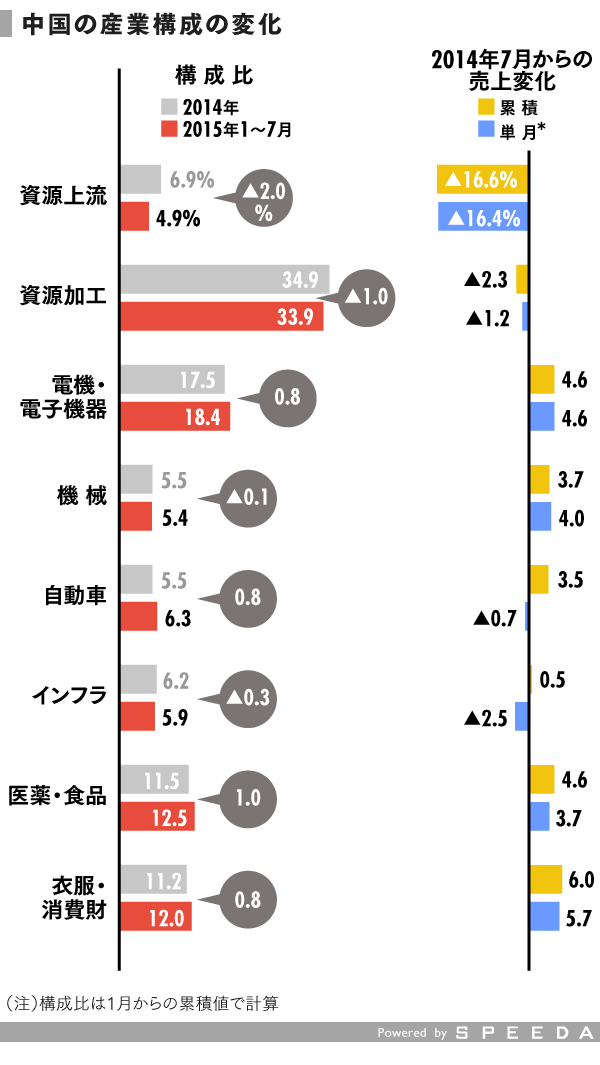 grp04_産業別表