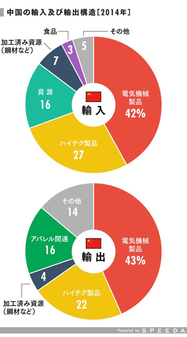 grp05_輸出入円グラフ