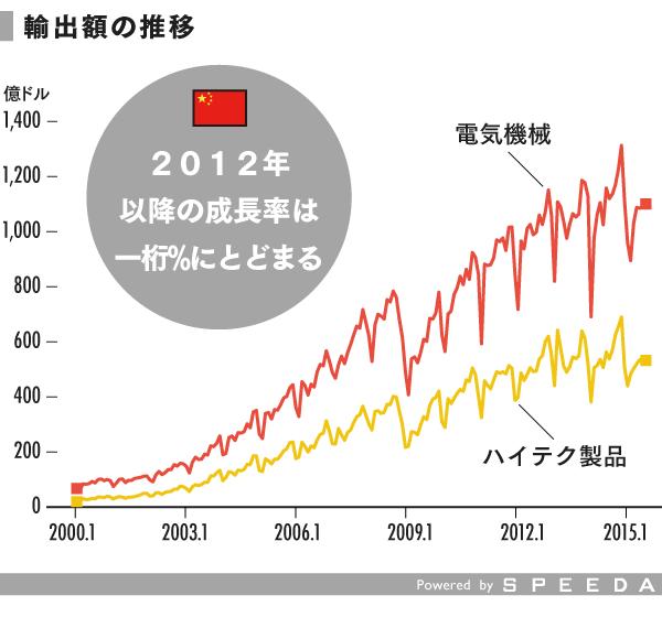 grp06_輸出額の推移