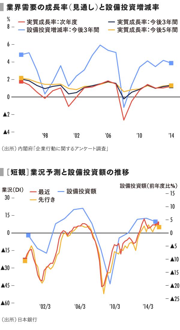 grp06_業界需要の成長率