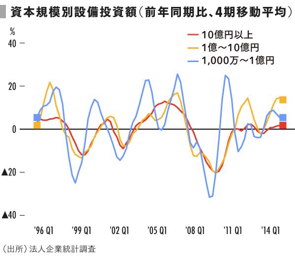 grp07_資本規模別設備投資額_前年同期比_4期移動平均