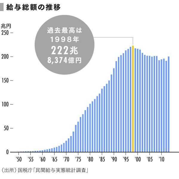 grp02_給与総額の推移
