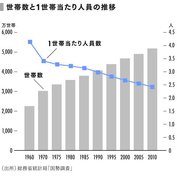 grp07_世帯数と1世帯当たり人員の推移