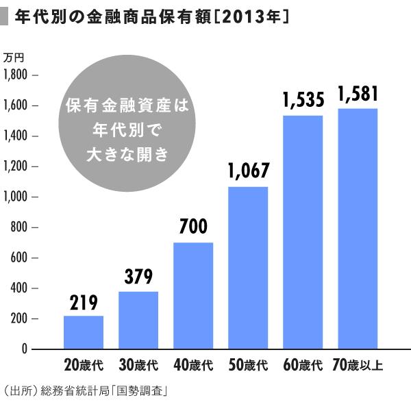 grp08_2013年年代別の金融商品保有額 (1)
