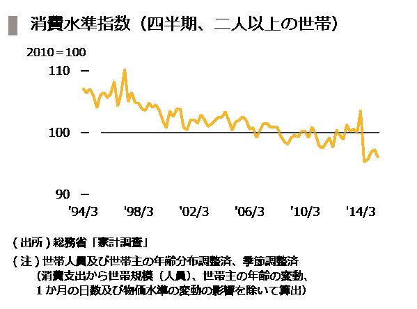 20151016_10_消費水準指数